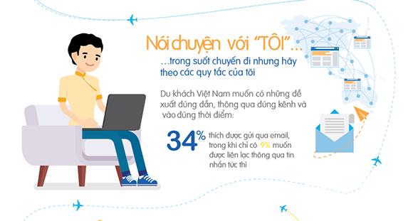 Nghiên cứu của Amadeus cho thấy 'người du lịch Việt sẵn sàng chia sẻ thông tin cá nhân để được cá nhân hóa dịch vụ'